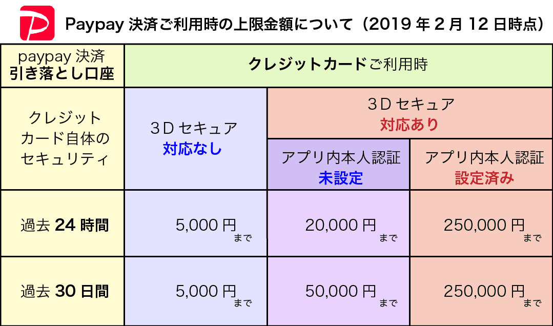 paypay決済ご利用時の上限金額イメージ